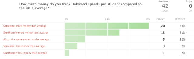 How much money do you think Oakwood spends per student compared to the Ohio average?